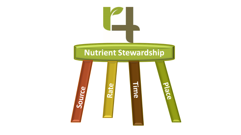 Nutrient Stewardship, Right Rate, Right Source, Right Time, Right Place